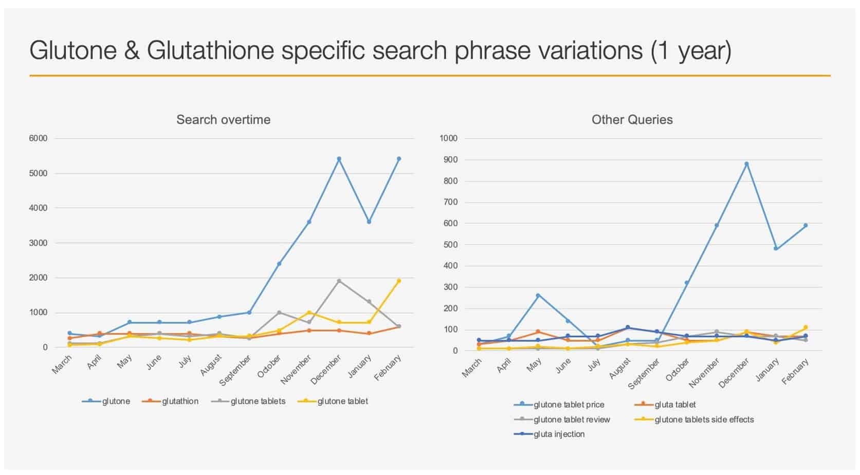 Glutone & Glutathione specific Search Phrase Variations(1 year)