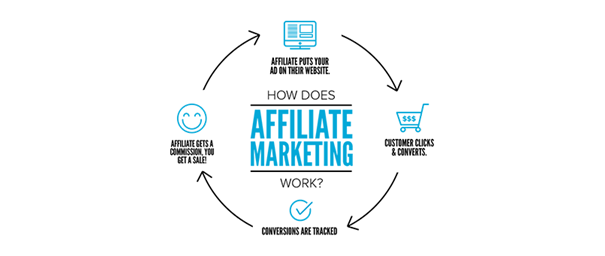 It is important to find out your top affiliates