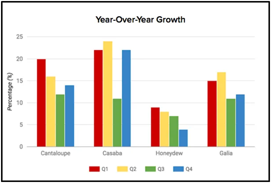Year over year growth helps to know how the year performed